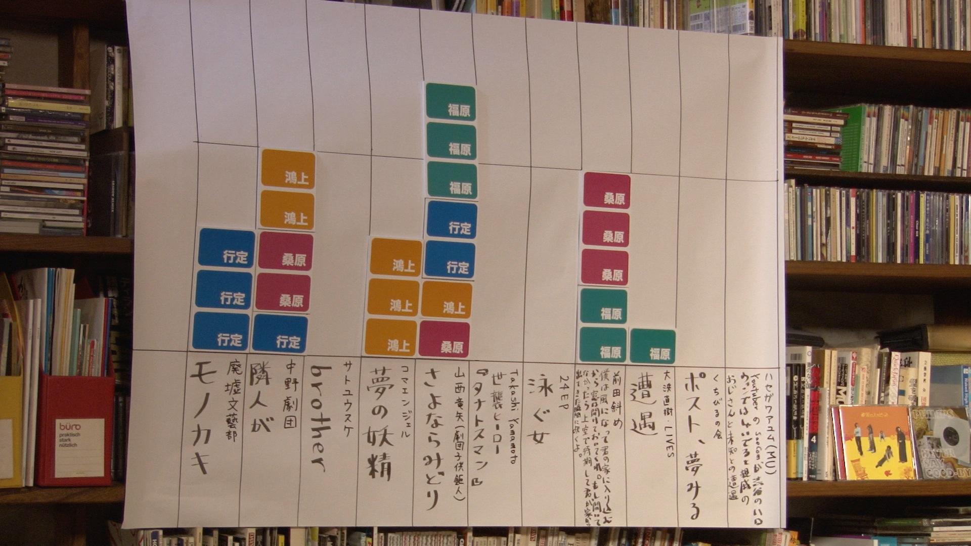 QSC6 審査員の加点グラフ