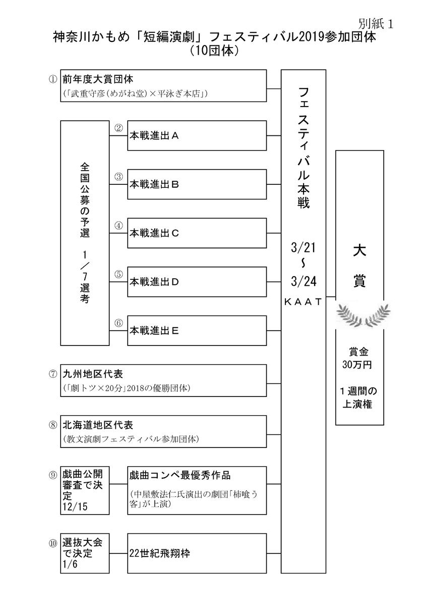 神奈川かもめ『短編演劇』フェスティバル2019 構成図